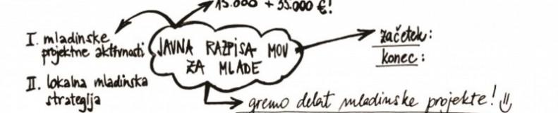 http://www.mc-velenje.si/mcv-blog/javni-razpis-za-sofinanciranje-mladinskih-projektnih-aktivnosti/
